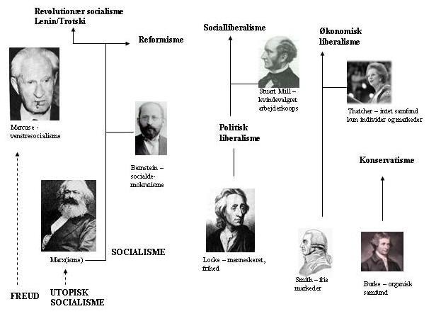 hvad er en ideologi