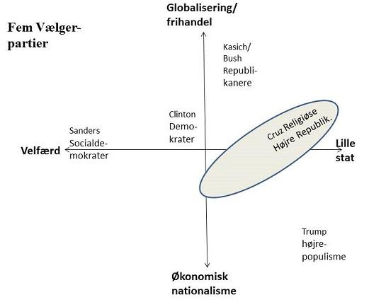 politiske system usa