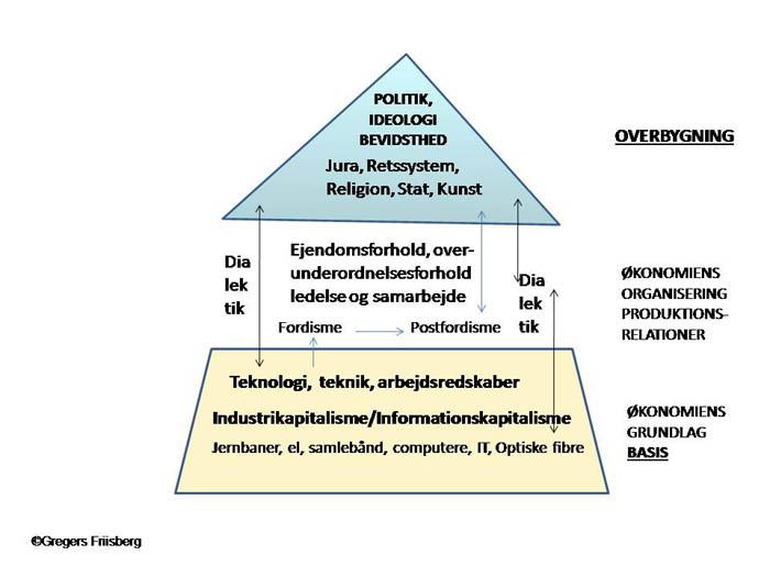 Induktiv metode samfundsfag