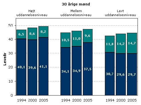 gennemsnitlig levealder i danmark