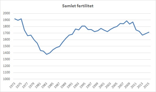 fertilitet danmark