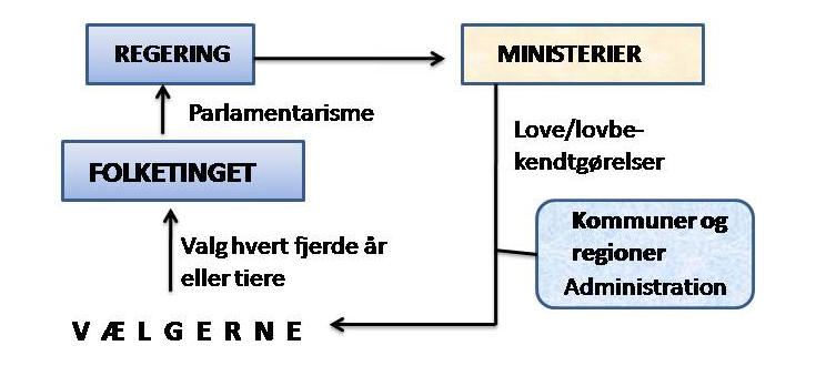 parlamentariske styringskæde