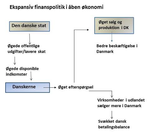 pengestrøm af danmarks økonomi