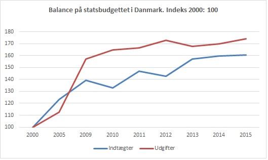 danmark statsbudget