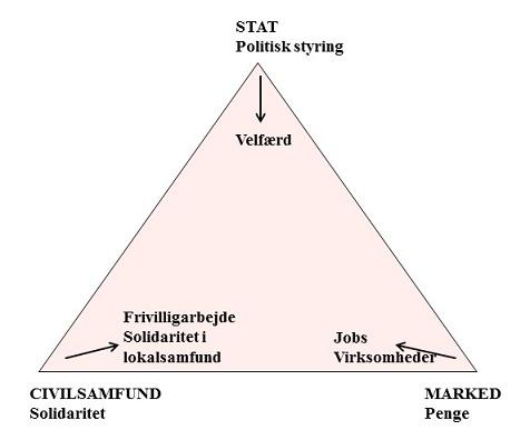 det danske velfærdssamfund