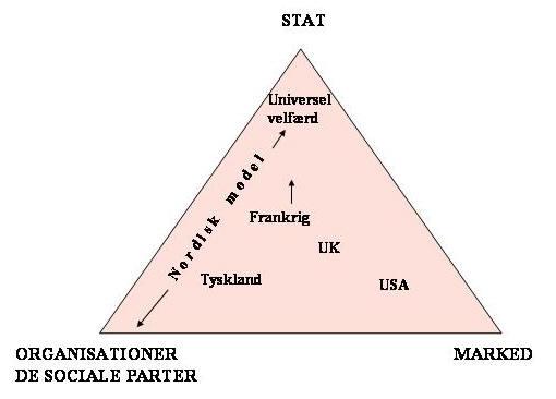 den nordiske velfærdsmodel